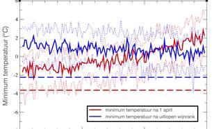 Berekende laagste minimum temperatuur in Noord-Frankrijk met klimaatmodellen.