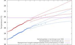 Herhalingstijden van de hoogste weekgemiddelde minimumtemperatuur per jaar in De Bilt.