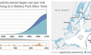 Aantal dagen per jaar overstroming in Battery Park NY tijdens hoog water en geplande zeeweringen.