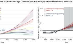 Scenario's voor toekomstige CO2 concentraties en bijbehorende berekende opwarming.