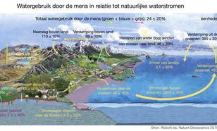 Gemiddeld watergebruik door de mens in relatie tot natuurlijke waterstromen