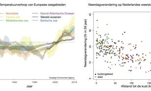 Temperatuurverandering Europese zeeën en neerslagverandering op Nederlandse neerslagstations sinds 1951