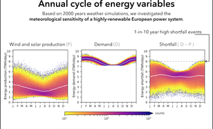 The annual cycle of energy (wind and solar) production, demand and the shortfall.
